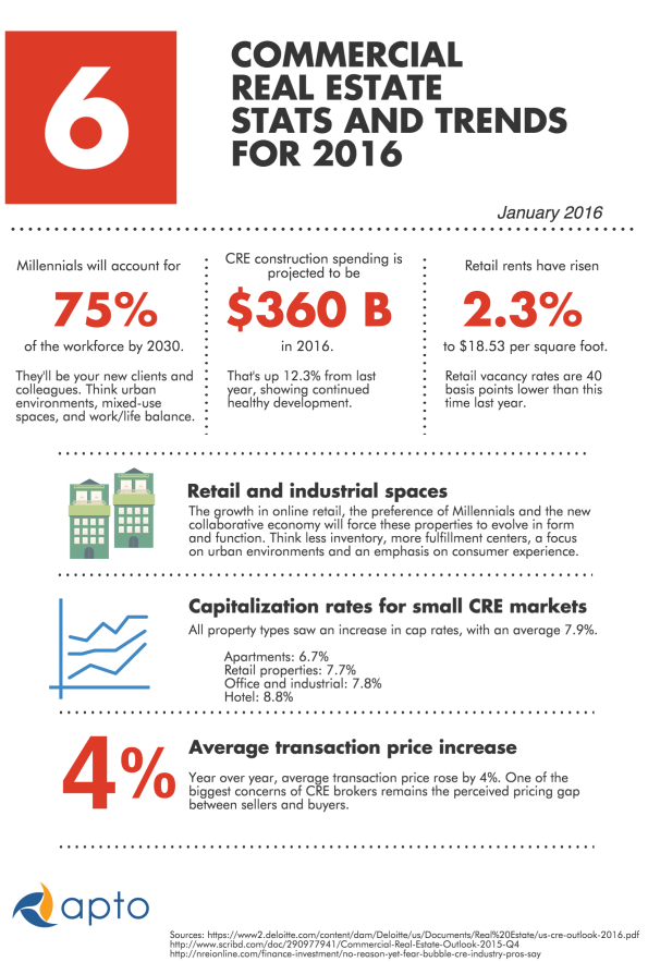2016_cre_stats_and_trends__1_