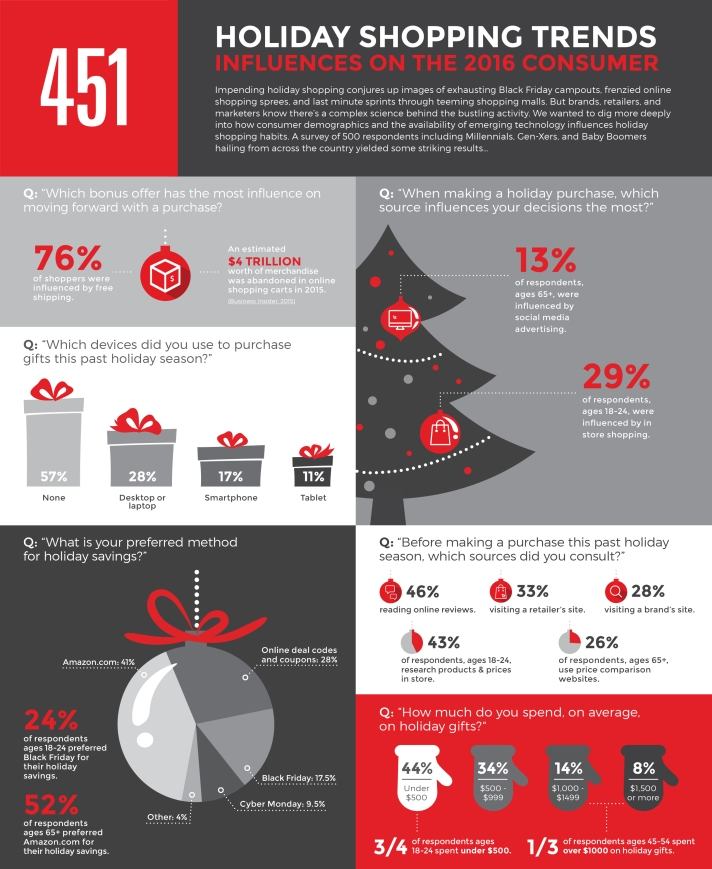 1480711059_holiday-shopping-infographic-2016