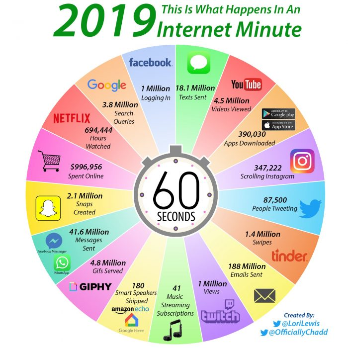what-happens-during-an-internet-minute-700x700