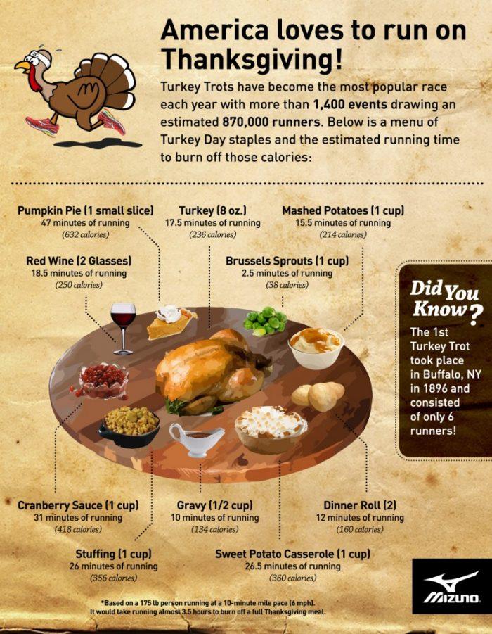 mizuno-2015-turkey-trot-infographic-r5-1-700x901