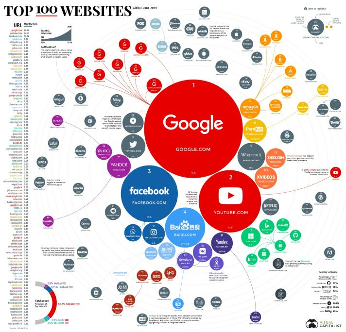 infographic-top-100-websites-in-the-world-june-2019