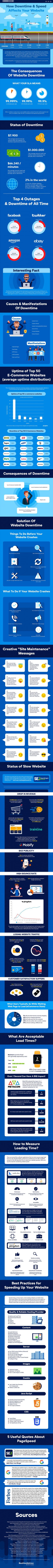 the-impact-of-downtime-and-slow-speed-on-your-website-min-1-339x9999-1